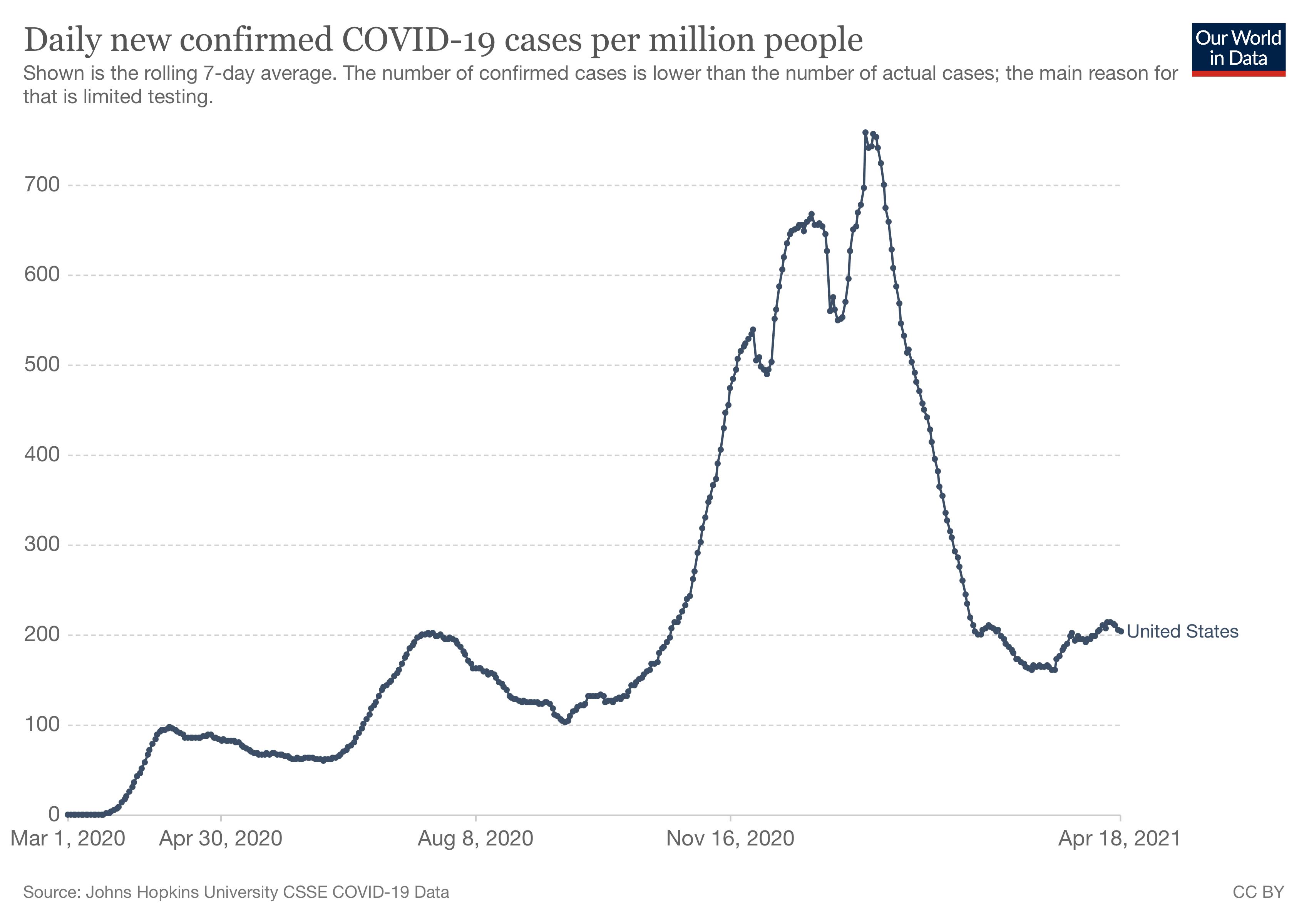WID Confirmed Cases 2021 04 18