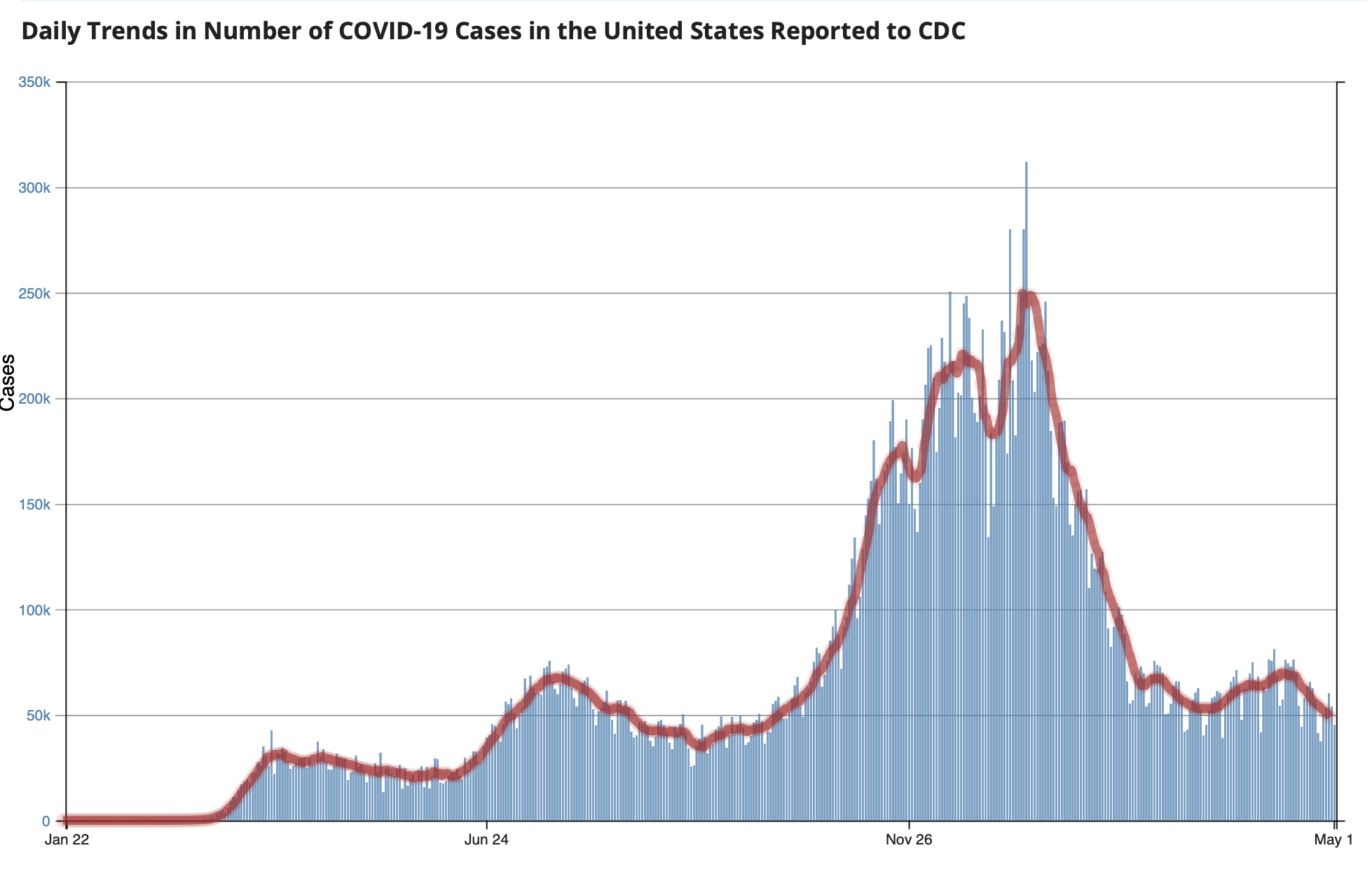CDC Daily Cases Trend 2021 04 30