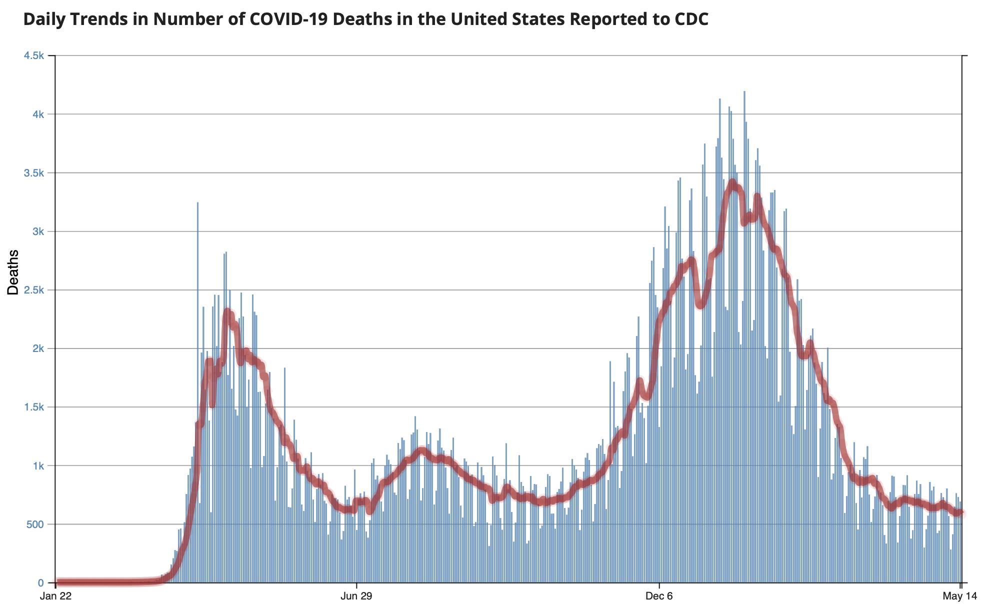 CDC Daily Deaths 2021 05 16
