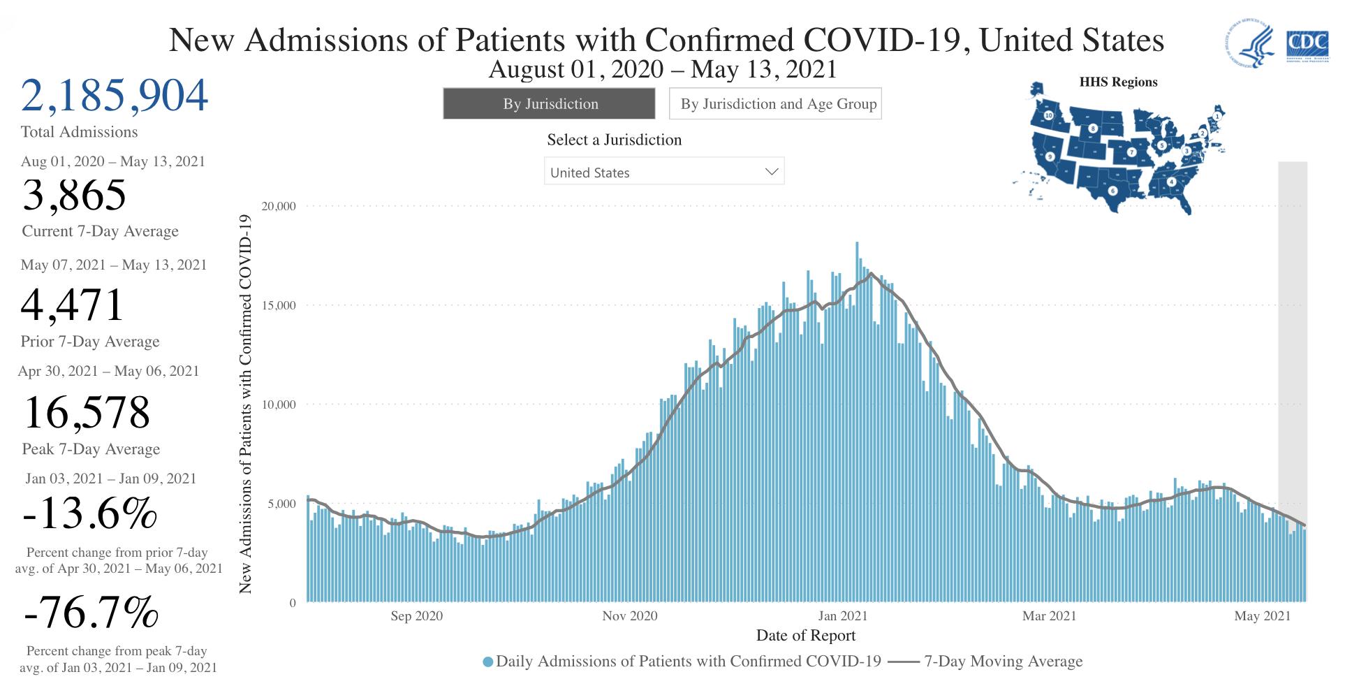 CDC Hospitalizations 2021 05 16