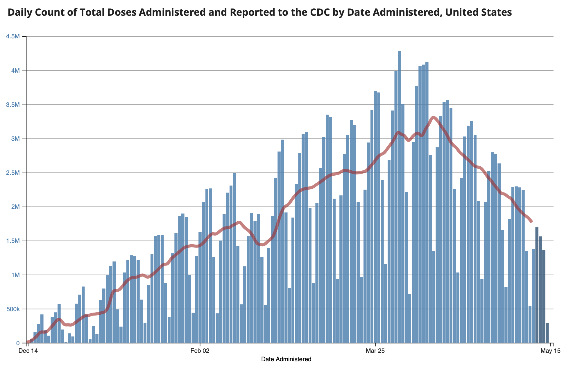 CDC Vaccinations 2021 05 16