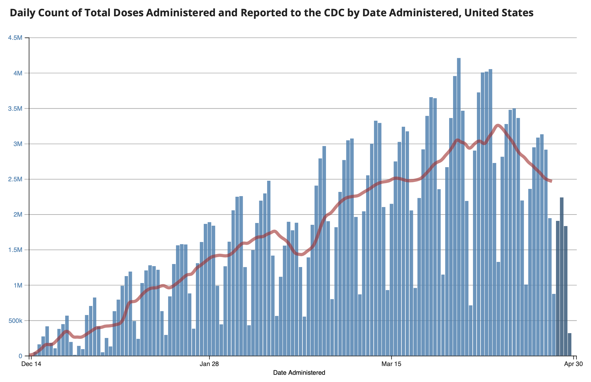 CDC Vaccine Doses Administered 2021 04 30