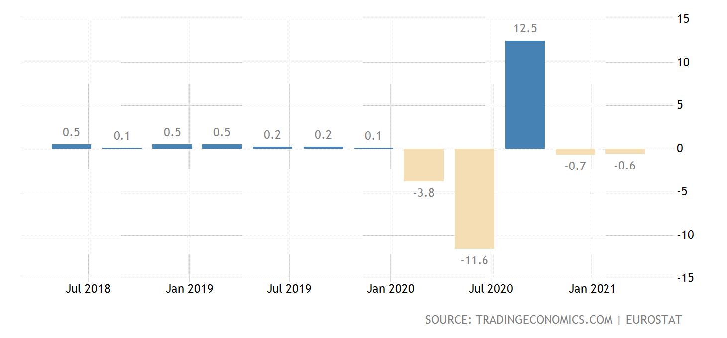TE Euro Area GDP 2021 04 30