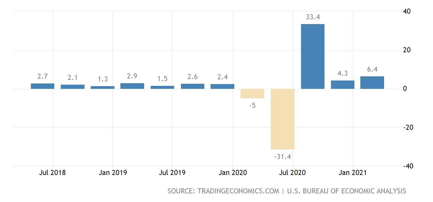 TE GDP growth chart 2021 04 30