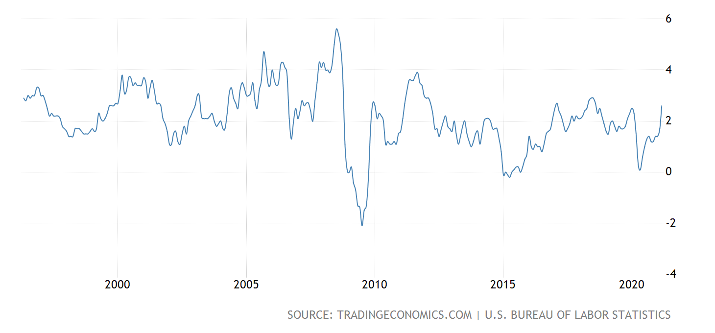 TE Inflation History 25 years