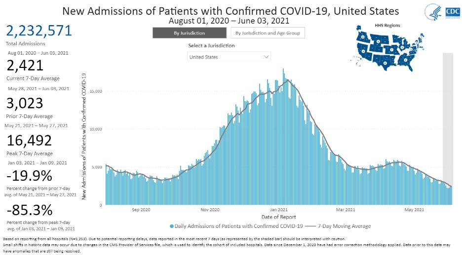 CDC Covid Hospitalizations 2021 06 07