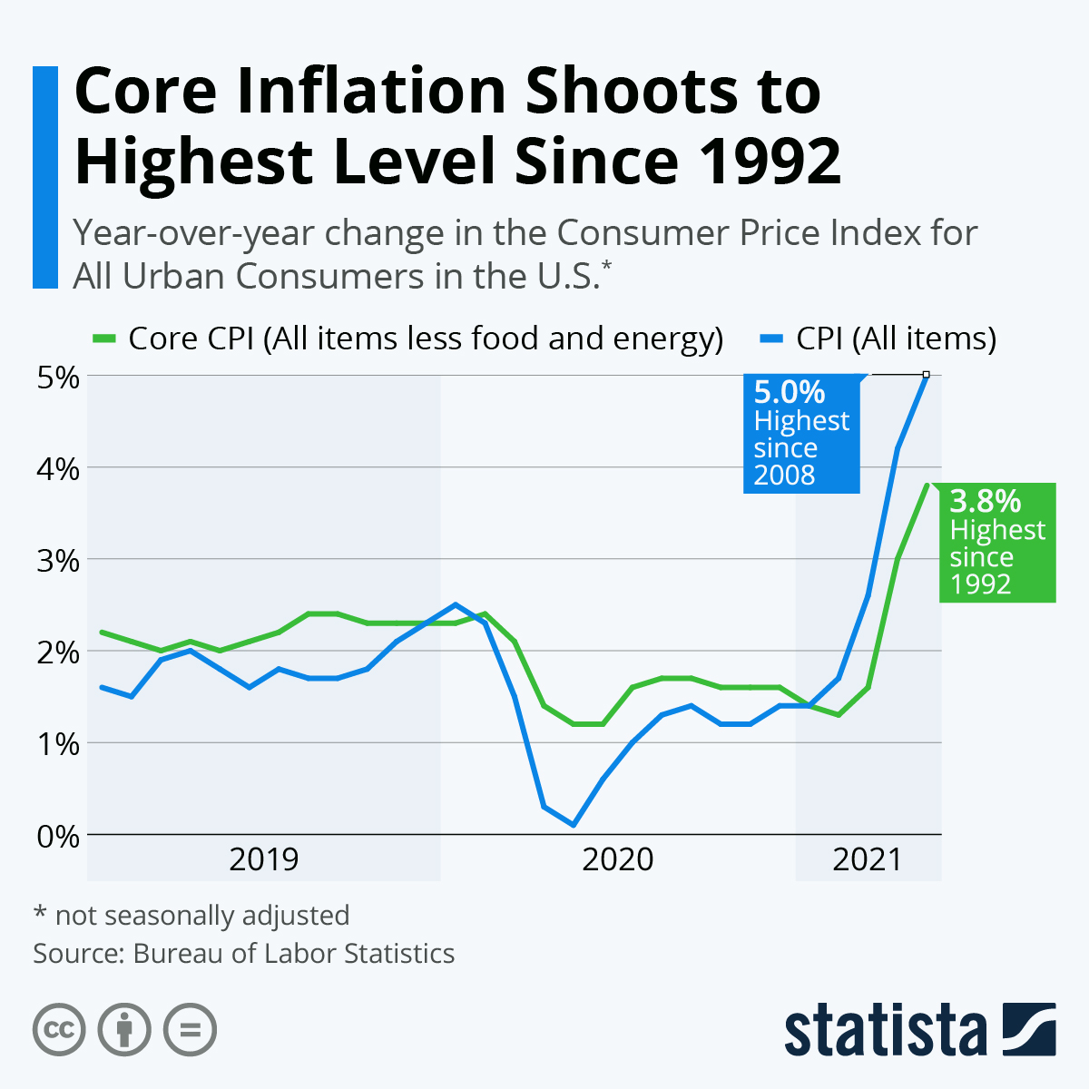 Statista - US CPI Change - 2021 06 13