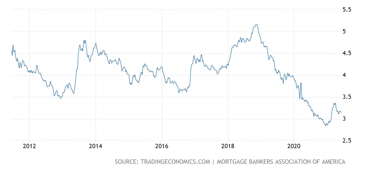 TE US 30 yr mortgage 2021 06 04