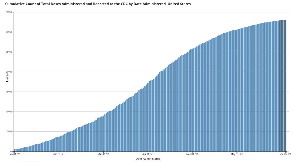 CDC COVID Doses 2021 07 04