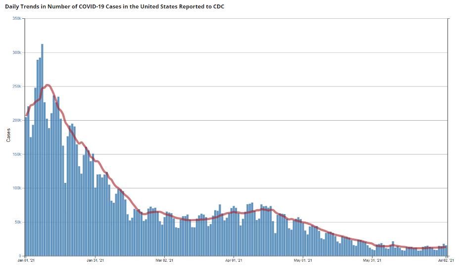 CDC COVID cases 2021 07 04