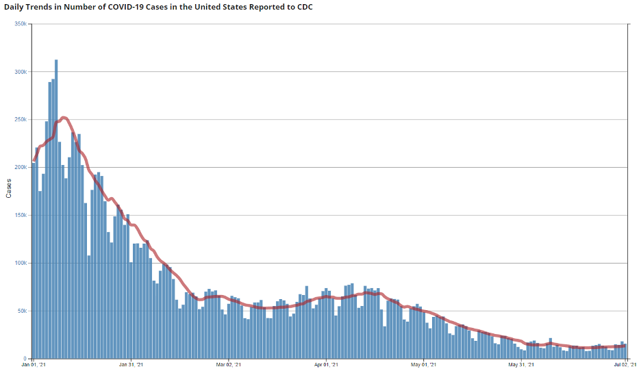 CDC COVID deaths 2021 07 05