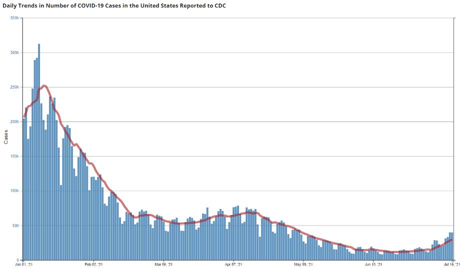 CDC Cases 2021 07 18