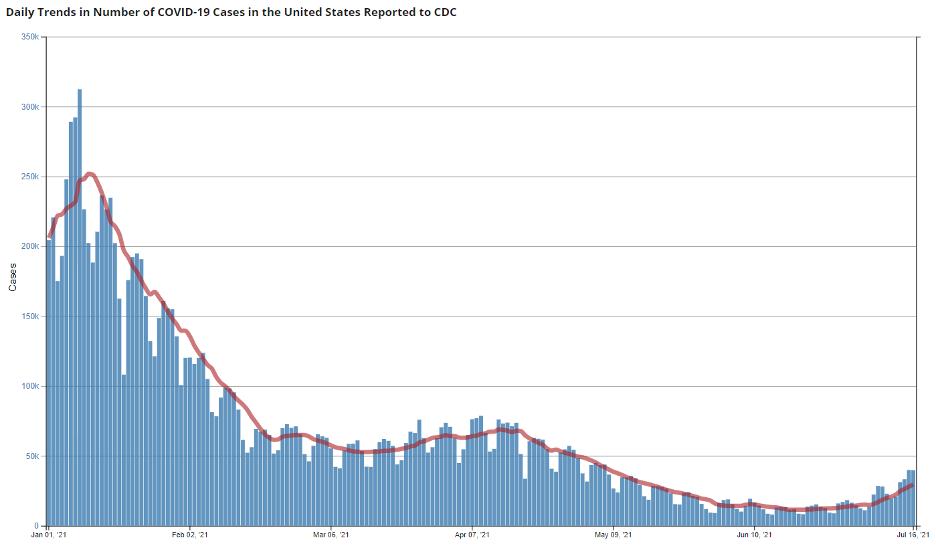 CDC Deaths 2021 07 18