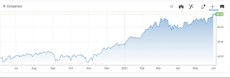 CNBC WTI Chart 1 year 2021 06
