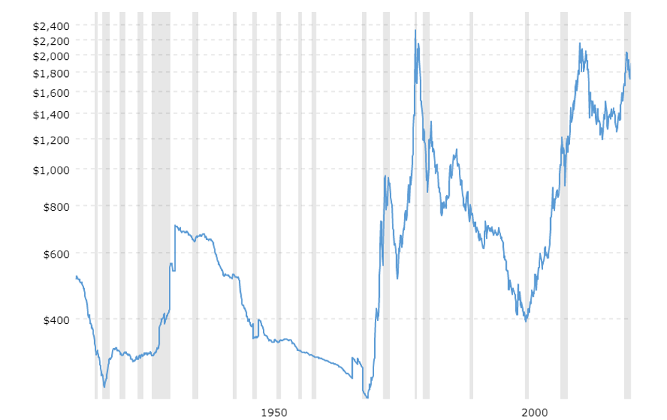 Macrotrends Gold 100 years